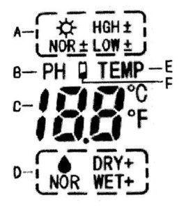 Измеритель кислотности почвы цифровой 4-в-1. Экран